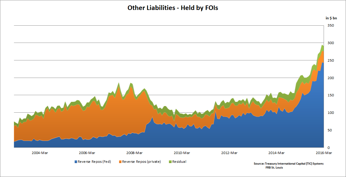 Dissecting The Feds Foreign Repo Pool The Users Concentrated